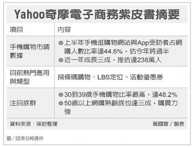 經濟日報》手機網購占比 年底逾五成